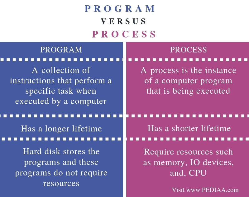 Difference Between Program and Process - Comparison Summary