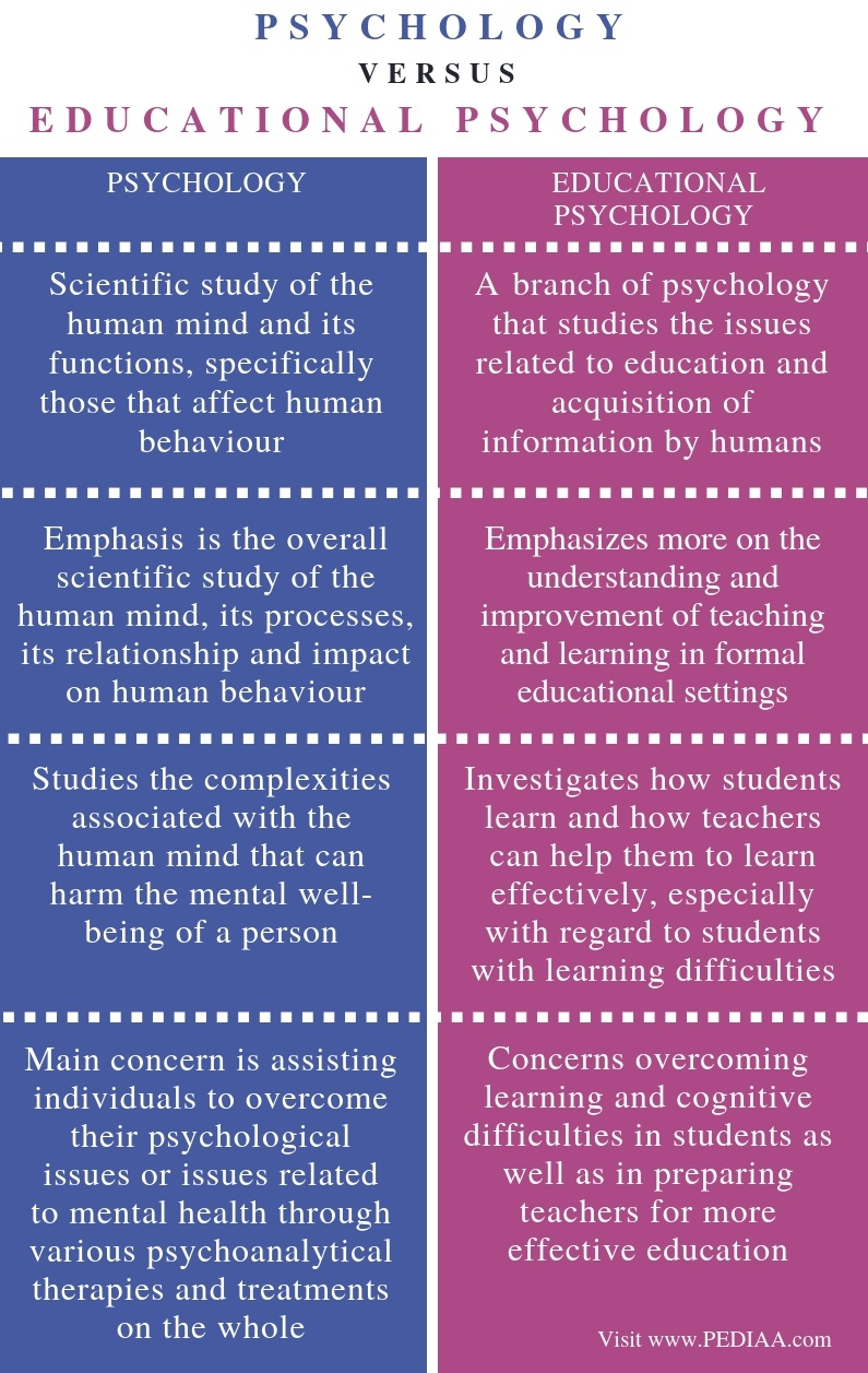 Difference Between Psychology and Educational Psychology - Comparison  Summary