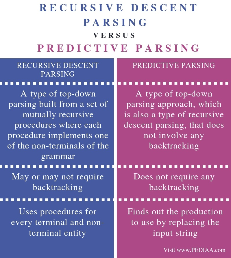 What Is The Difference Between A Part And Apart: What Is The Difference Between Recursive Descent Parsing