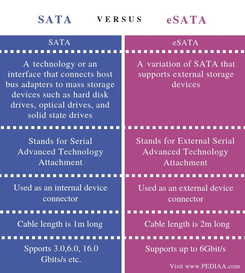 Difference Between SATA and eSATA - Comparison Summary