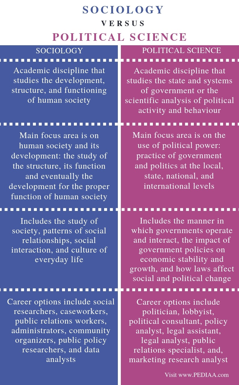 Difference Between Sociology and Political Science - Comparison Summary