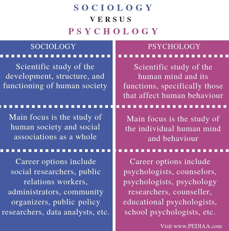 Difference Between Sociology and Psychology - Comparison Summary
