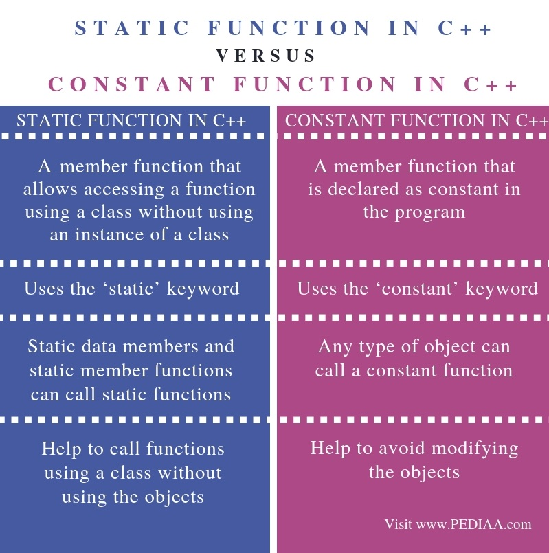 Difference Between Static and Constant Function in C++ - Comparison Summary