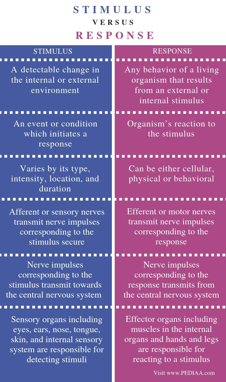 Difference Between Stimulus and Response - Comparison Summary