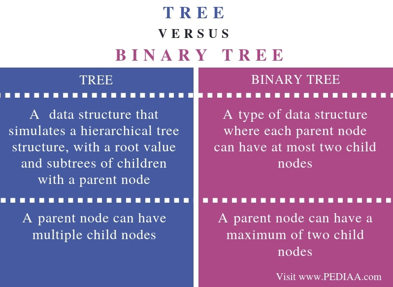 What is the Difference Between Tree and Binary Tree - Pediaa Com