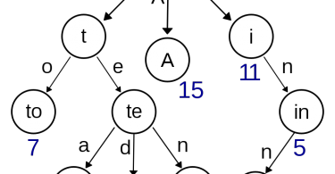 Difference Between Tree and Binary Tree