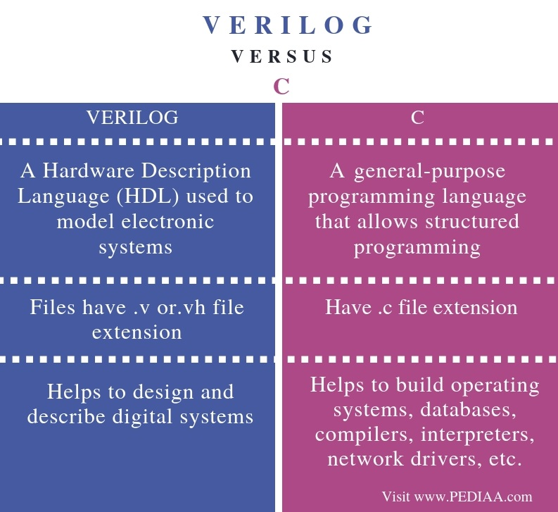 Difference Between Verilog and C - Comparison Summary