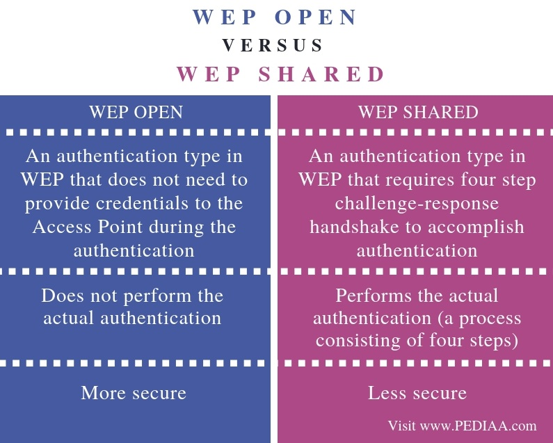 Difference Between WEP Open and WEP Shared - Comparison Summary