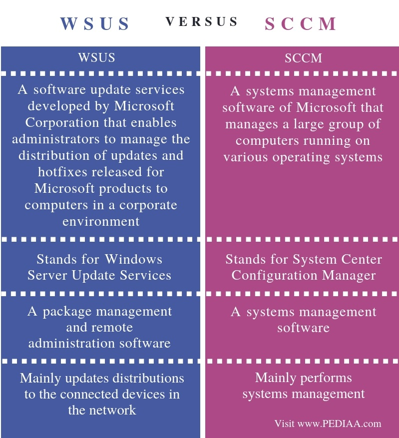 Difference Between WSUS and SCCM - Comparison Summary
