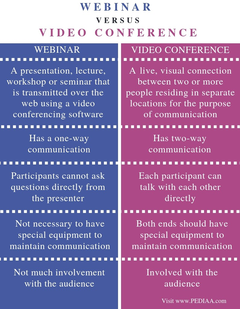 Difference Between Webinar and Video Conference - Comparison Summary