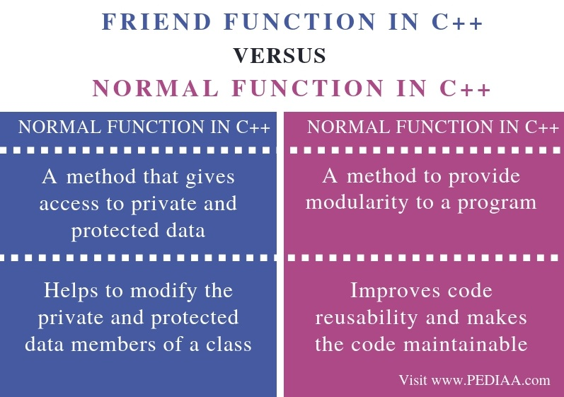 What is the Difference Between Friend Function and Normal