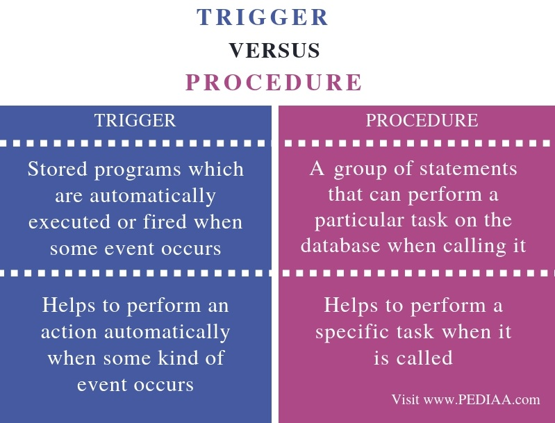 Difference Between Trigger and Procedure - Comparison Summary