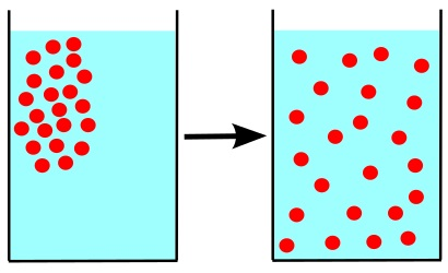 What is the Difference Between Diffusion and Effusion