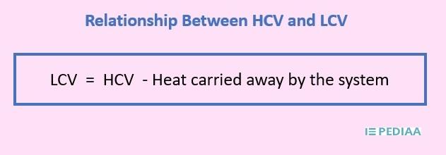 Main Difference - HCV vs LCV