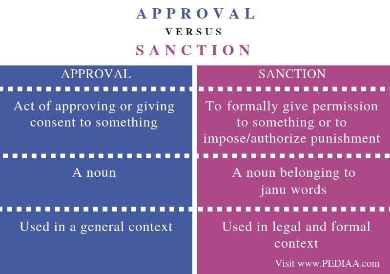 Difference Between Approval and Sanction - Comparison Summary