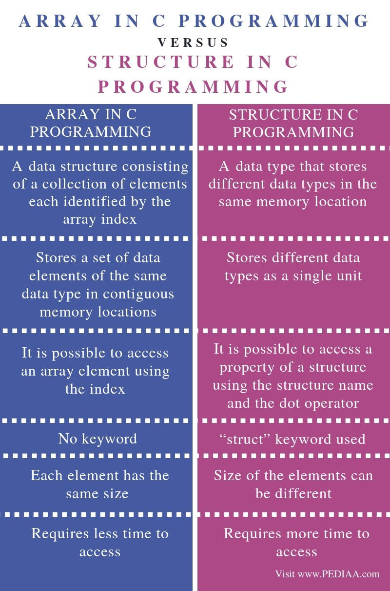 what is the difference between array and structure in c