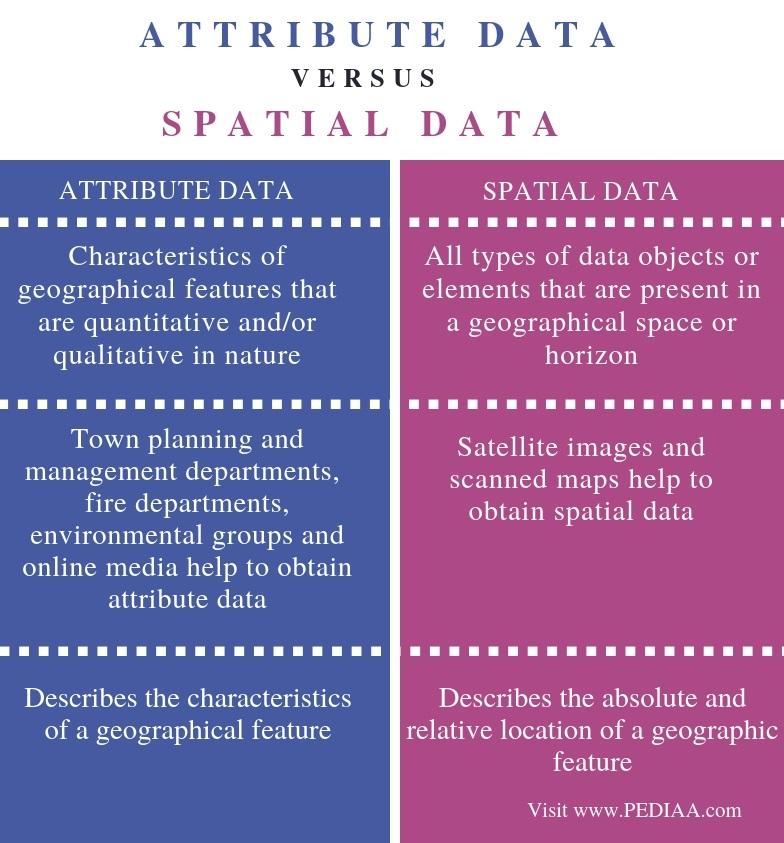 Difference Between Attribute Data and Spatial Data - Comparison Summary