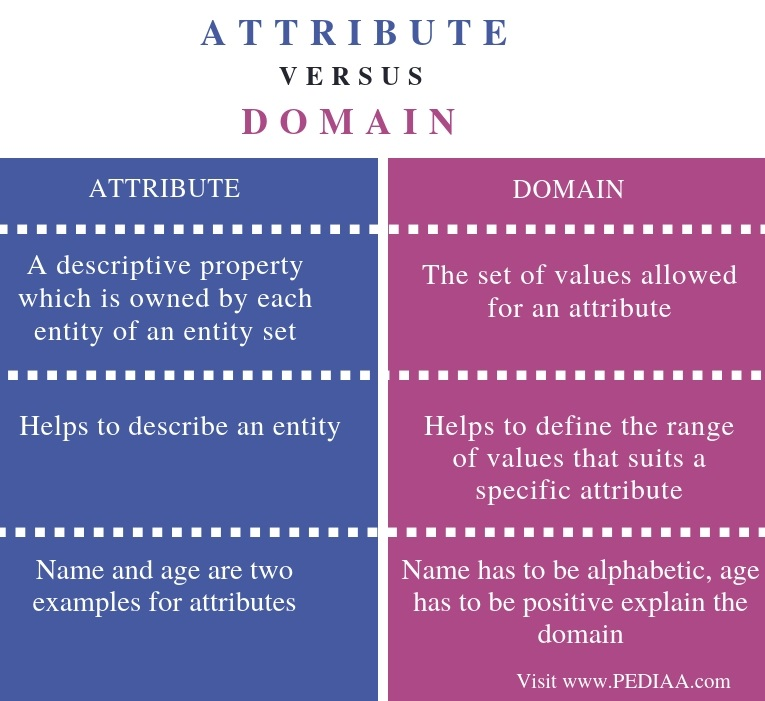 Difference Between Attribute and Domain - Comparison Summary