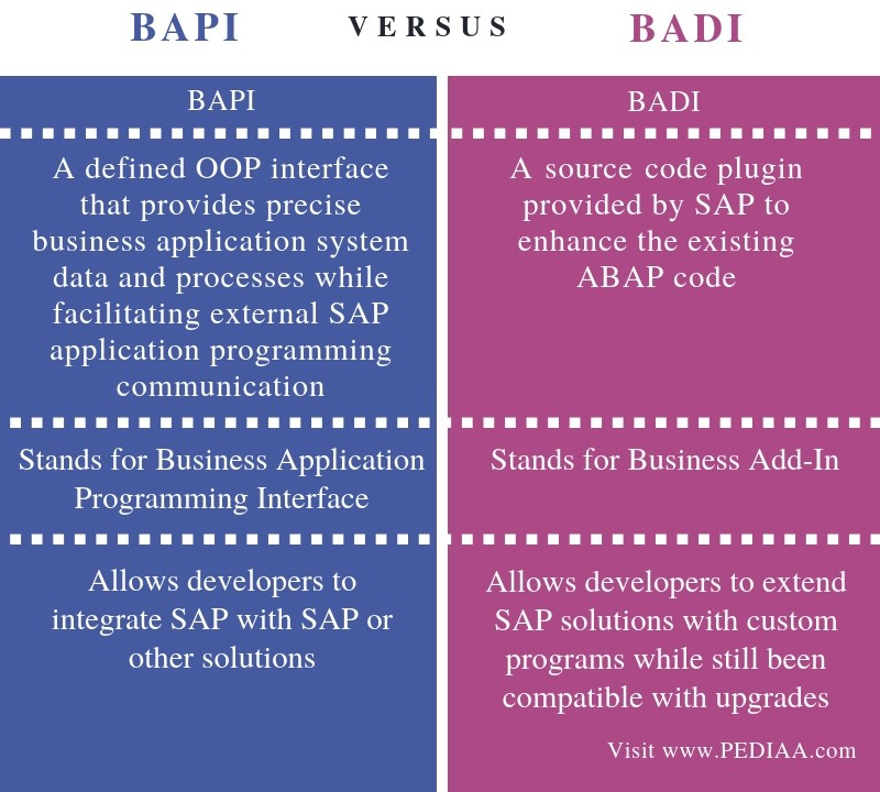 Difference Between BAPI and BADI - Comparison Summary