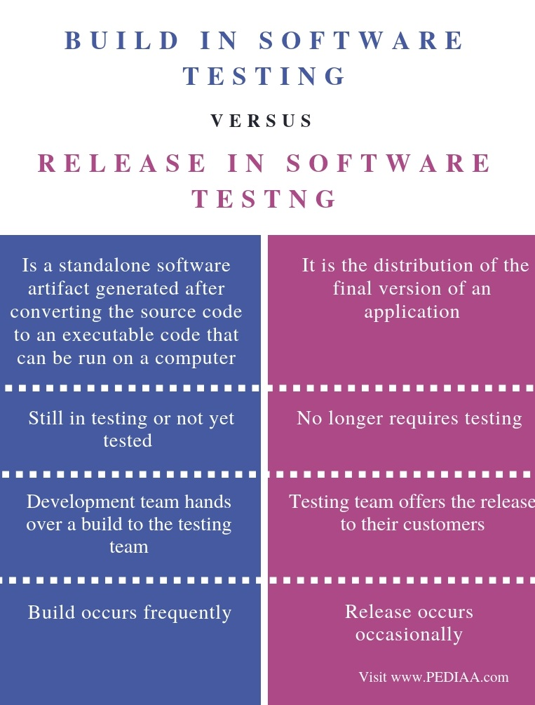 Difference Between Build and Release in Software Testing - Comparison Summary -1