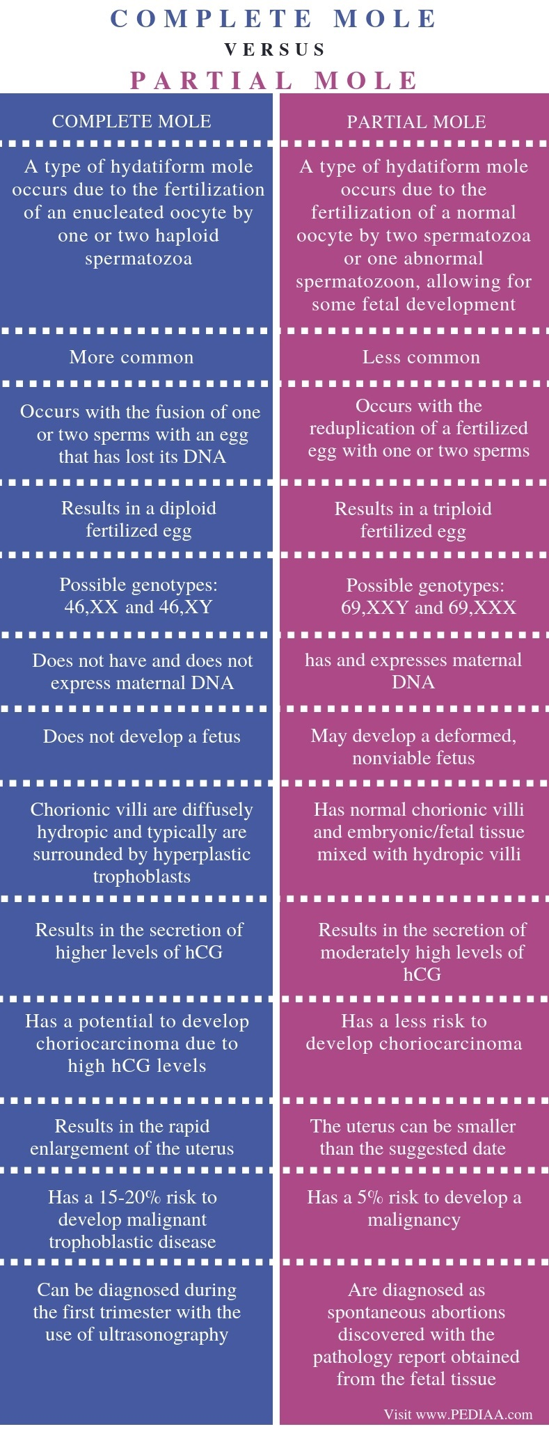 Difference Between Complete and Partial Mole - Comparison Summary