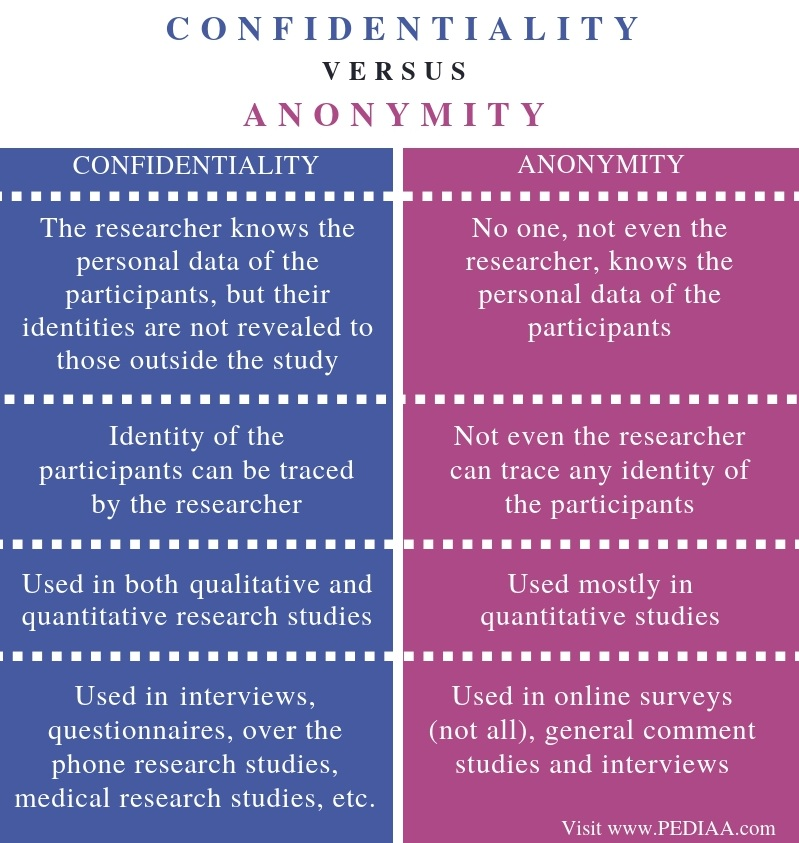 Difference Between Confidentiality and Anonymity - Comparison Summary