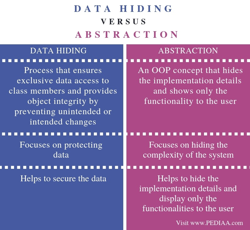 Difference Between Data Hiding and Abstraction - Comparison Summary