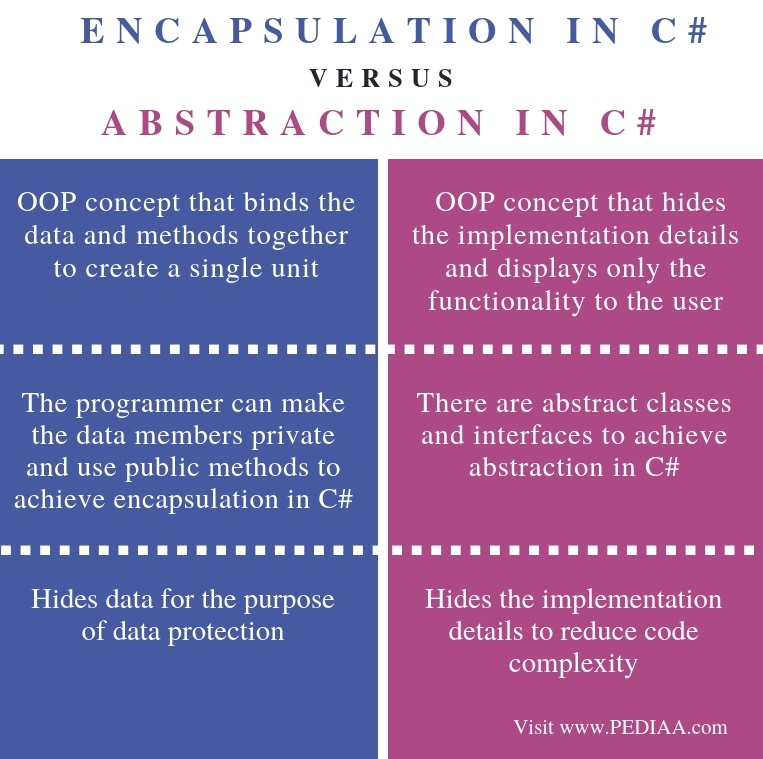 Difference Between Encapsulation and Abstraction in C# - Comparison Summary