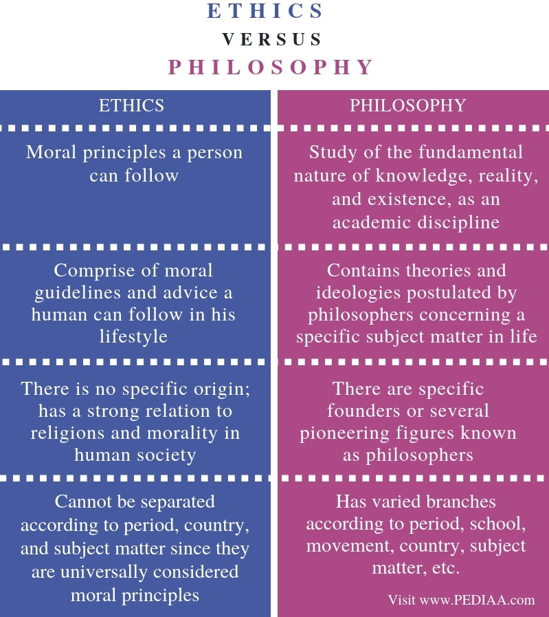 Difference Between Ethics and Philosophy - Comparison Summary