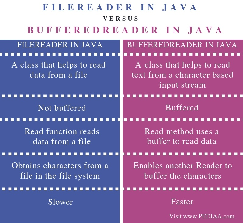 Difference Between FileReader and BufferedReader in Java - Comparison Summary