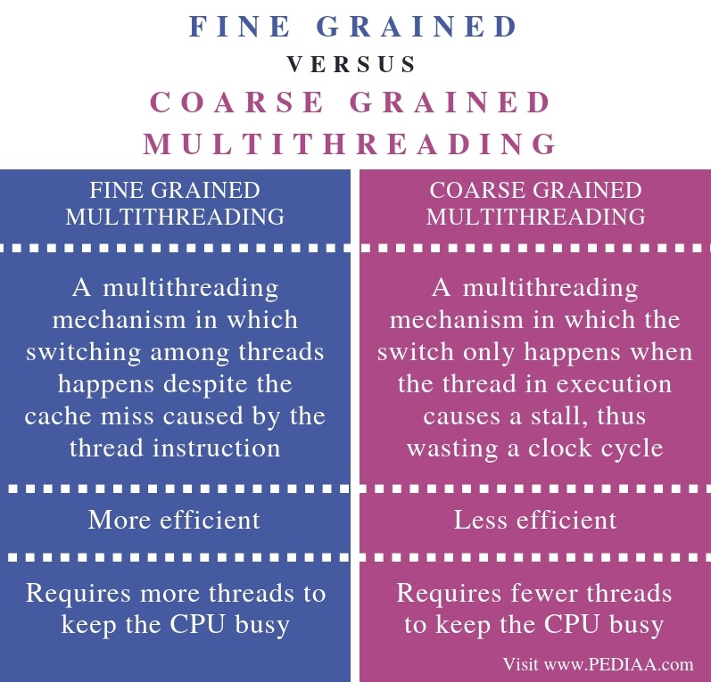 Difference Between Fine Grained and Coarse Grained Multithreading - Comparison Summary