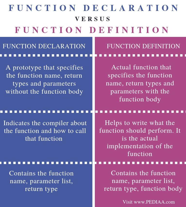What Is The Difference Between A Part And Apart: What Is The Difference Between Function Declaration And