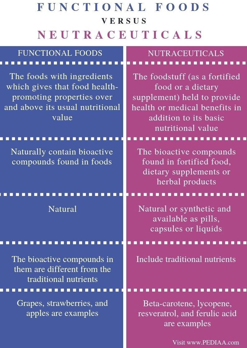 Difference Between Functional Foods and Nutraceuticals - Comparison Summary