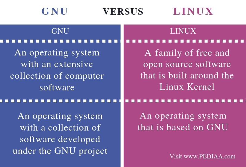 Difference Between GNU and Linux - Comparison Summary