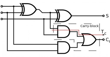 Difference Between Half Adder and Full Adder Circuit