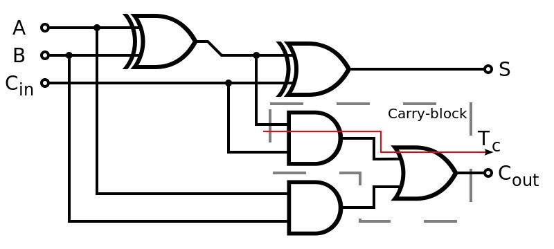 difference between half adder and full adder circuit_figure 3