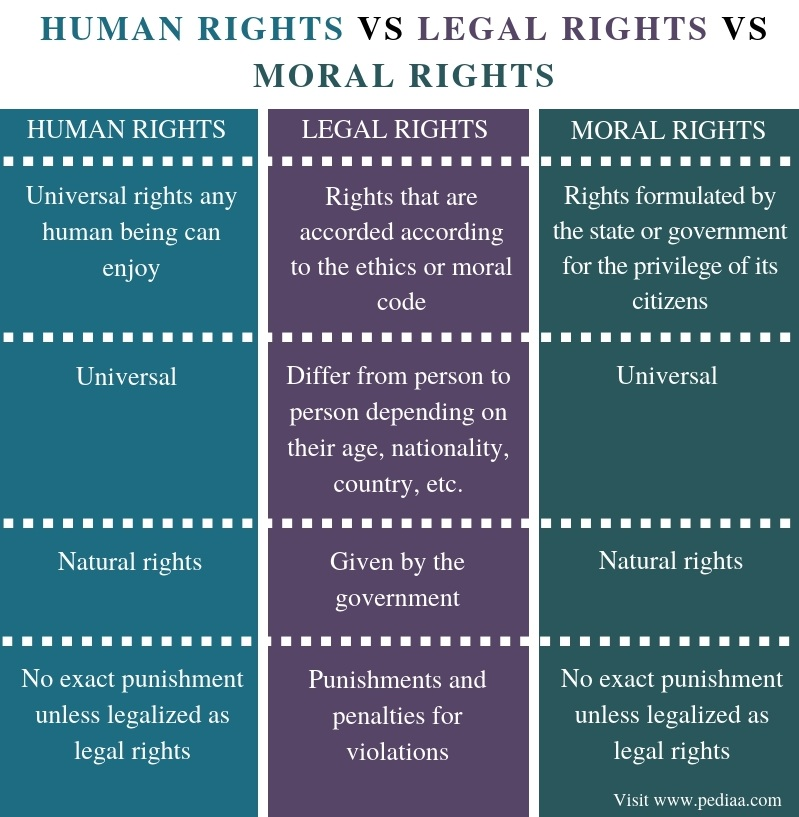 Difference Between Human Rights Legal Rights and Moral Rights - Comparison Summary