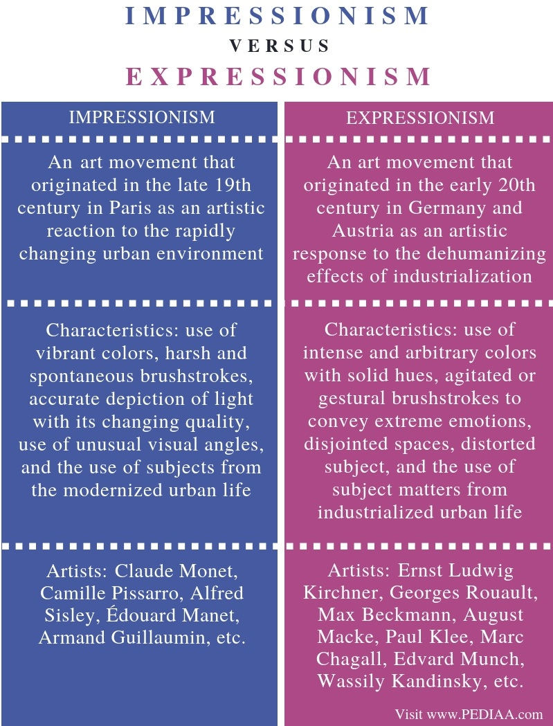 Difference Between Impressionism and Expressionism - Comparison Summary