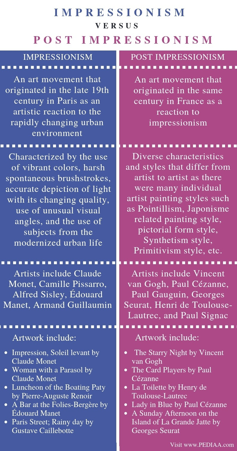 Difference Between Impressionism and Post Impressionism - Comparison Summary