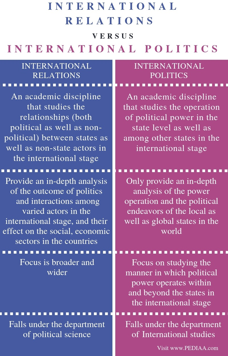 Difference Between International Relations and International Politics - Comparison Summary