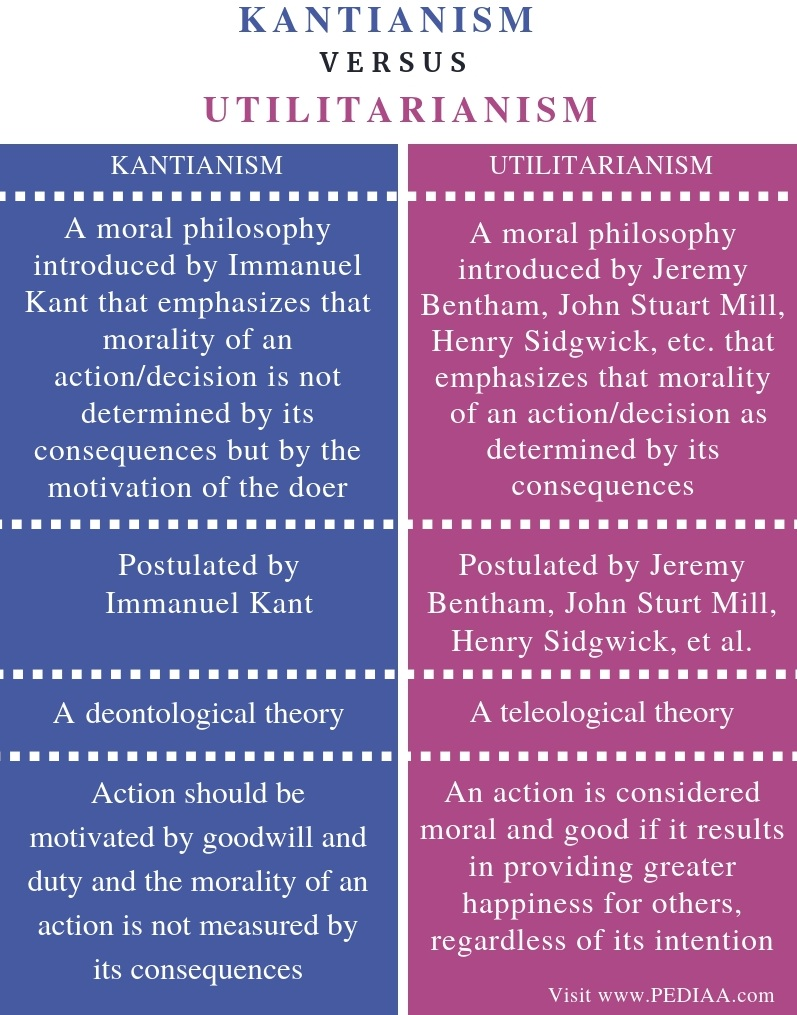 Difference Between Kantianism and Utilitarianism -Comparison Summary