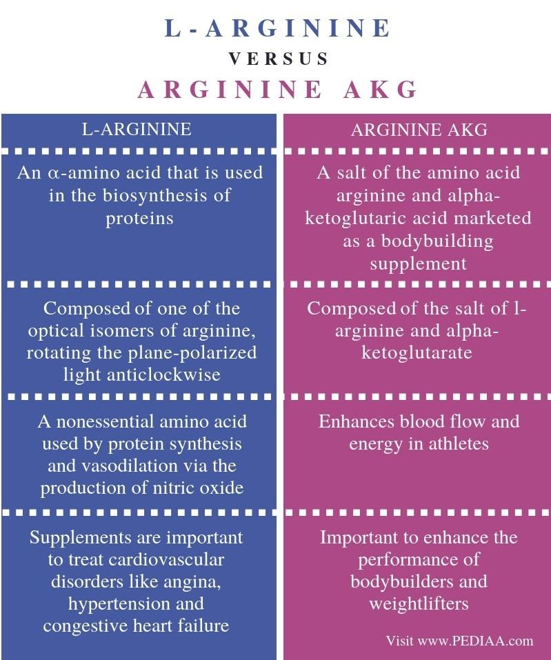 Difference Between L Arginine and Arginine AKG -Comparison Summary