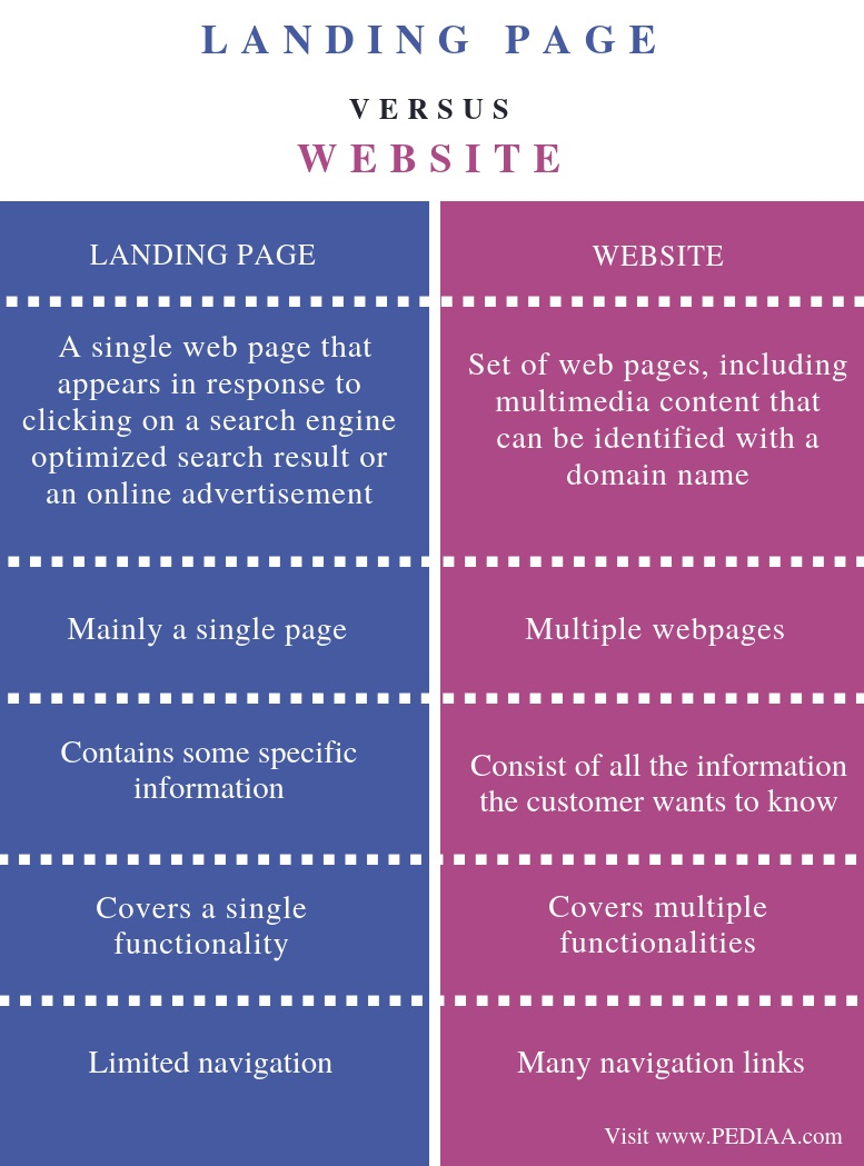 Difference Between Landing Page and Website - Comparison Summary