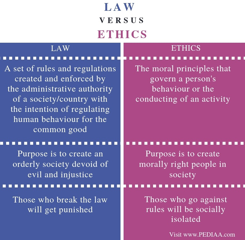 Difference Between Law and Ethics - Comparison Summary
