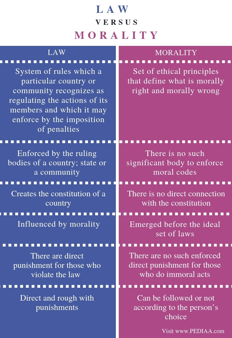 Difference Between Law and Morality - Comparison Summary