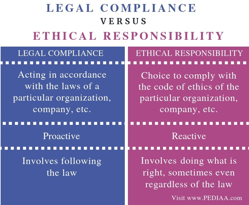 Difference Between Legal Compliance and Ethical Responsibility -Comparison Summary