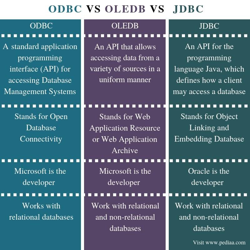 Difference Between ODBC OLEDB and JDBC- Comparison Summary