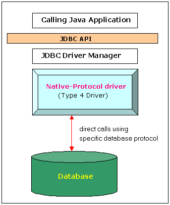 Difference Between ODBC OLEDB and JDBC