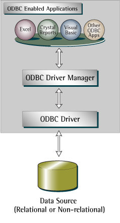 Main Difference - ODBC OLEDB vs JDBC
