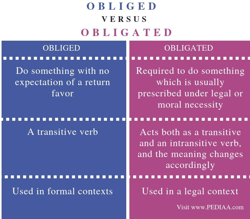 Difference Between Obliged and Obligated - Comparison Summary